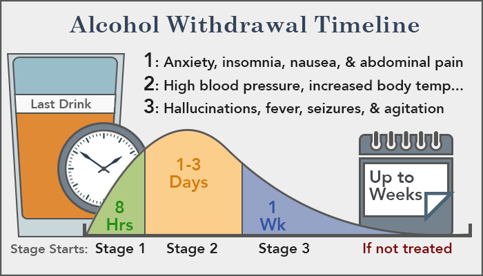 Gabapentin Usage for Alcohol  disorder and Alcohol withdrawal