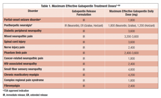Gabapentin Dosage Information